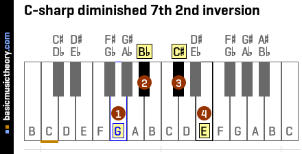 C-sharp diminished 7th 2nd inversion