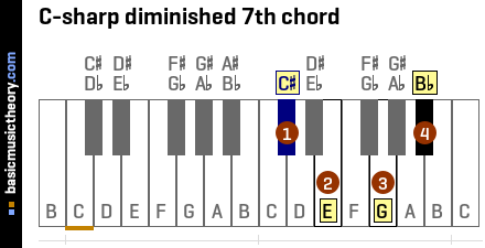 C-sharp diminished 7th chord