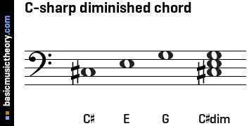 C-sharp diminished chord
