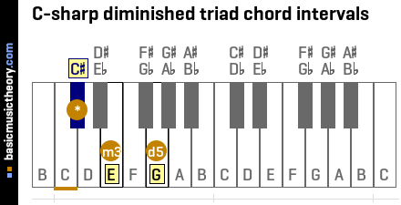 C-sharp diminished triad chord intervals