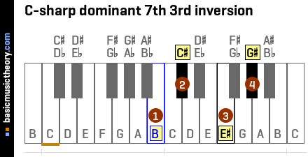 C-sharp dominant 7th 3rd inversion