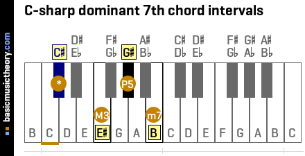 C-sharp dominant 7th chord intervals