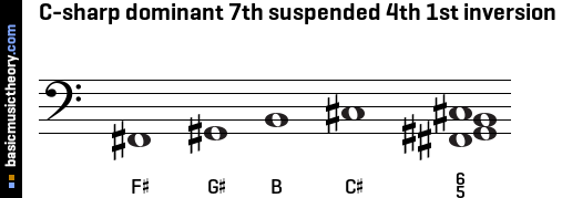 C-sharp dominant 7th suspended 4th 1st inversion