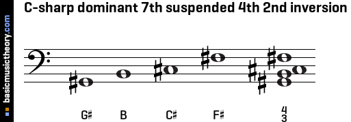 C-sharp dominant 7th suspended 4th 2nd inversion