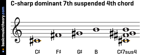 C-sharp dominant 7th suspended 4th chord