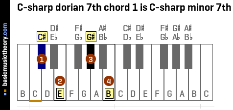 C-sharp dorian 7th chord 1 is C-sharp minor 7th