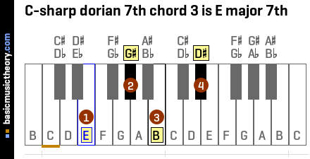 C-sharp dorian 7th chord 3 is E major 7th