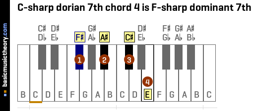 C-sharp dorian 7th chord 4 is F-sharp dominant 7th
