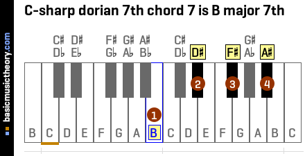 C-sharp dorian 7th chord 7 is B major 7th