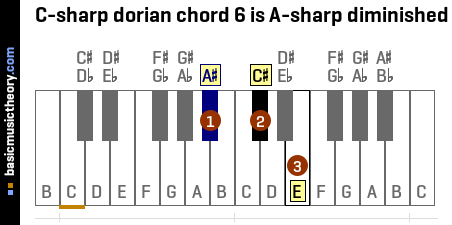 C-sharp dorian chord 6 is A-sharp diminished