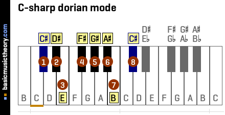 C-sharp dorian mode