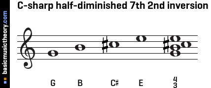 C-sharp half-diminished 7th 2nd inversion