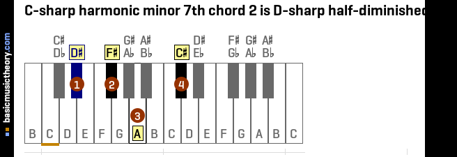C-sharp harmonic minor 7th chord 2 is D-sharp half-diminished 7th