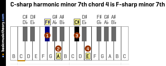 C-sharp harmonic minor 7th chord 4 is F-sharp minor 7th
