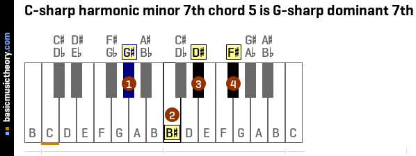 C-sharp harmonic minor 7th chord 5 is G-sharp dominant 7th