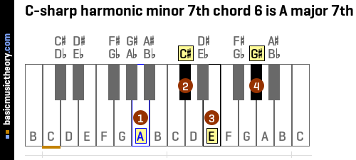 C-sharp harmonic minor 7th chord 6 is A major 7th