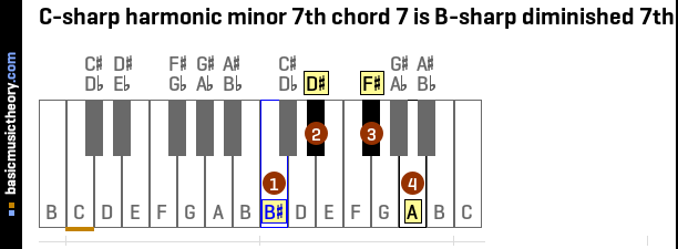C-sharp harmonic minor 7th chord 7 is B-sharp diminished 7th