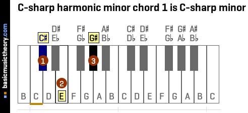 C-sharp harmonic minor chord 1 is C-sharp minor