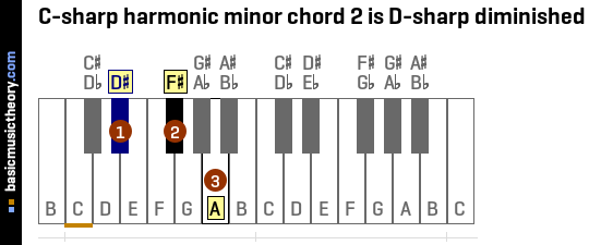 C-sharp harmonic minor chord 2 is D-sharp diminished