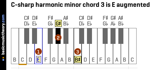 C-sharp harmonic minor chord 3 is E augmented