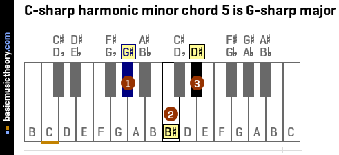C-sharp harmonic minor chord 5 is G-sharp major