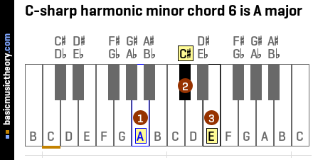 C-sharp harmonic minor chord 6 is A major