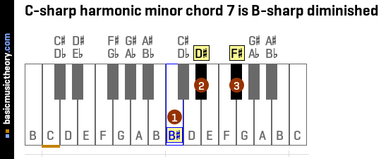 C-sharp harmonic minor chord 7 is B-sharp diminished