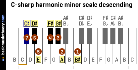 basicmusictheory.com: C-sharp harmonic minor scale