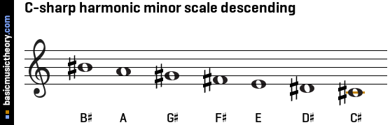 C-sharp harmonic minor scale descending