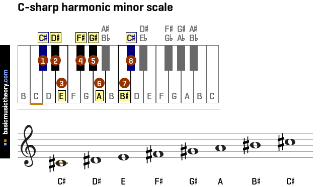 Basicmusictheory.com: All Harmonic Minor Scales On The