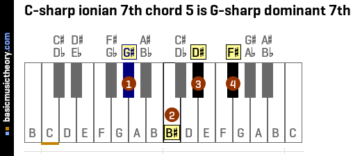 C-sharp ionian 7th chord 5 is G-sharp dominant 7th