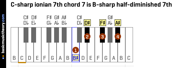 C-sharp ionian 7th chord 7 is B-sharp half-diminished 7th