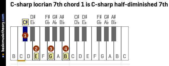 C-sharp locrian 7th chord 1 is C-sharp half-diminished 7th