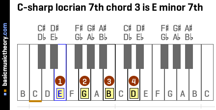 C-sharp locrian 7th chord 3 is E minor 7th
