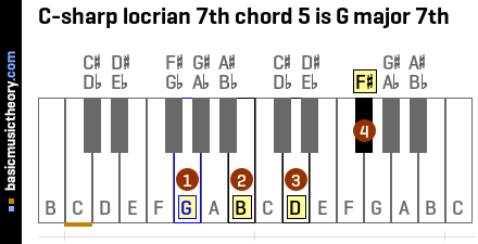 C-sharp locrian 7th chord 5 is G major 7th