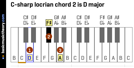 C-sharp locrian chord 2 is D major