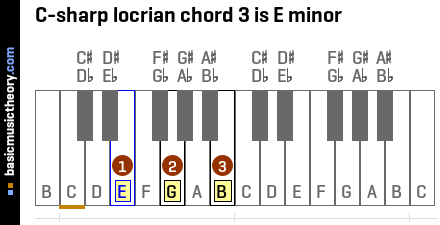 C-sharp locrian chord 3 is E minor