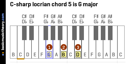 C-sharp locrian chord 5 is G major