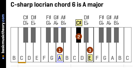 C-sharp locrian chord 6 is A major