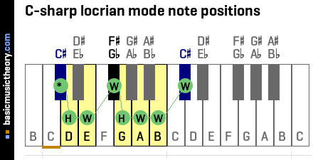 C-sharp locrian mode note positions