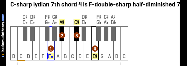 C-sharp lydian 7th chord 4 is F-double-sharp half-diminished 7th