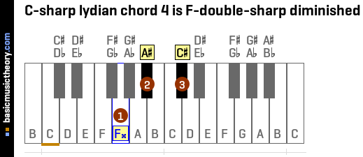 C-sharp lydian chord 4 is F-double-sharp diminished