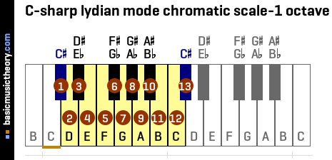 C-sharp lydian mode chromatic scale-1 octave