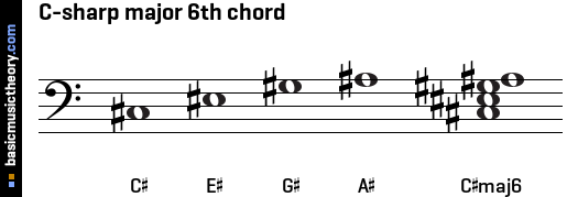 Basicmusictheory.com: C-sharp Major 6th Chord