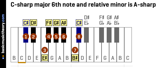 C-sharp major 6th note and relative minor is A-sharp