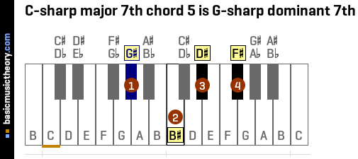 C-sharp major 7th chord 5 is G-sharp dominant 7th