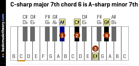 C-sharp major 7th chord 6 is A-sharp minor 7th