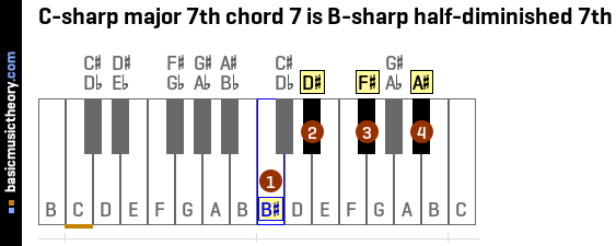 C-sharp major 7th chord 7 is B-sharp half-diminished 7th
