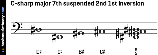 C-sharp major 7th suspended 2nd 1st inversion