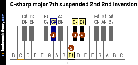 C-sharp major 7th suspended 2nd 2nd inversion
